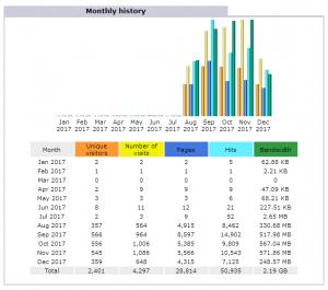 2017年アクセス解析より訪問者数と帯域幅