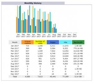 2017年の非SSLのアクセス解析より訪問者数と帯域幅
